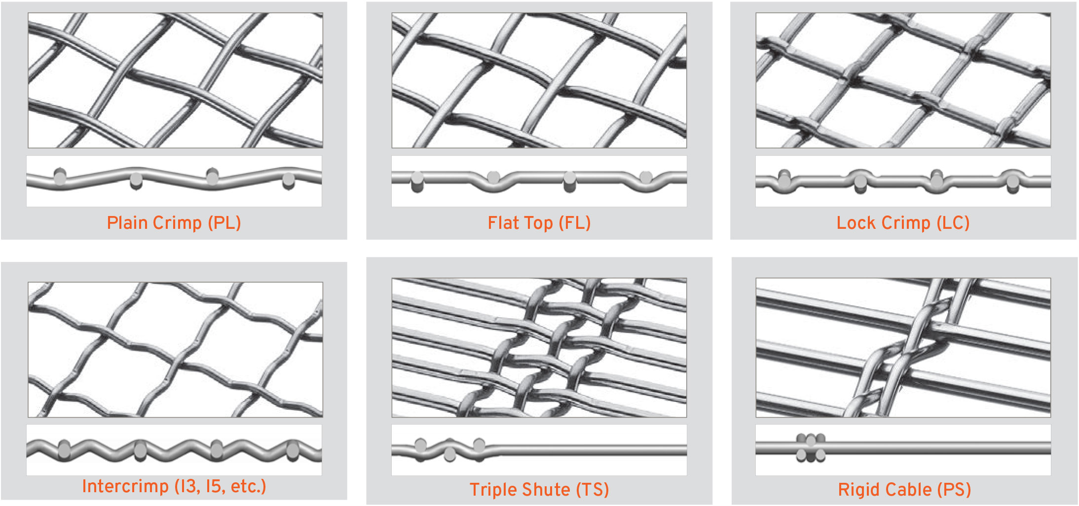 a breakdown of woven wire relationships