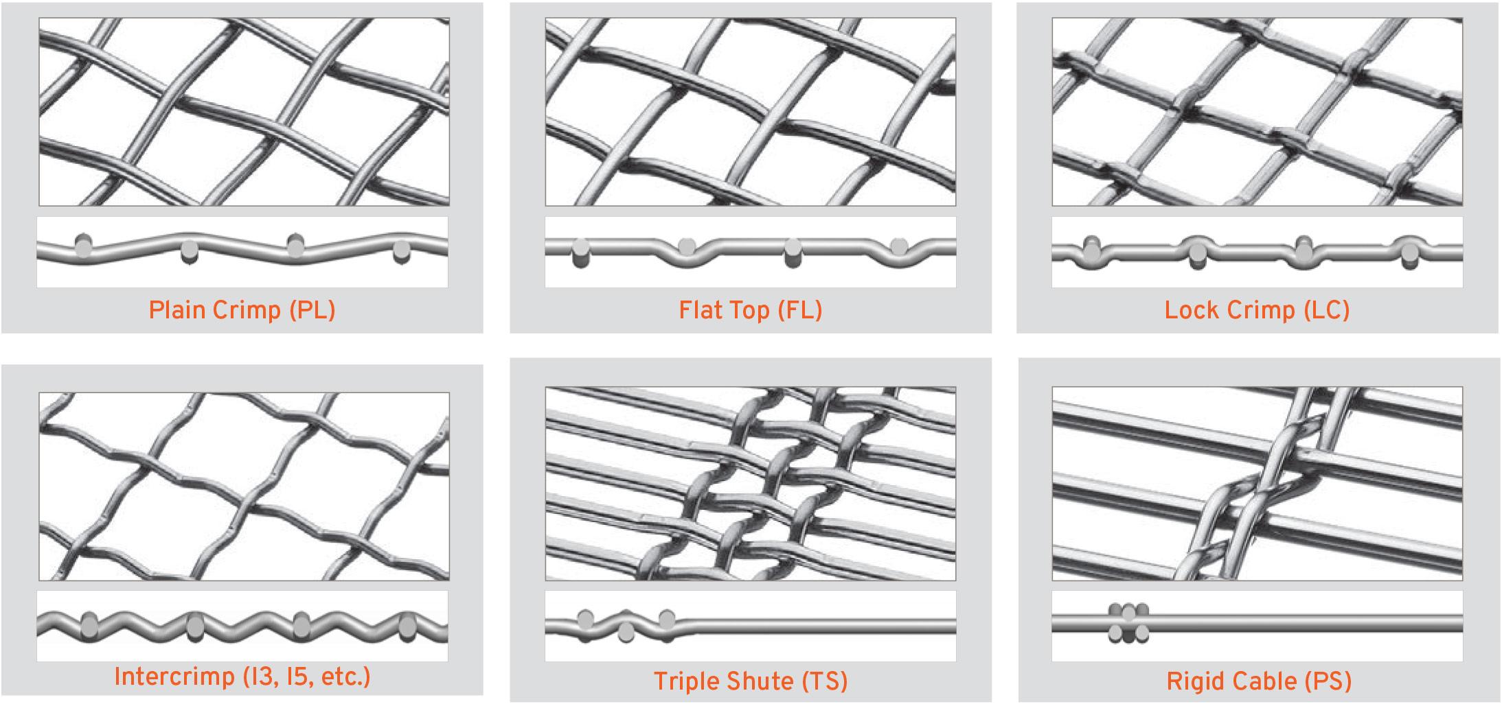 a breakdown of woven wire relationships